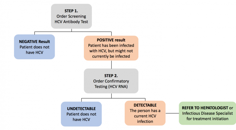 You Too Can Help Eliminate Hepatitis C By 2030 This Changed My Practice